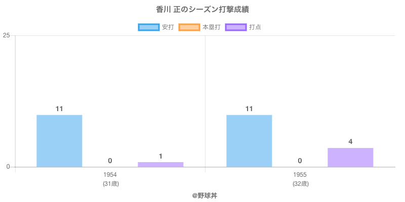 #香川 正のシーズン打撃成績