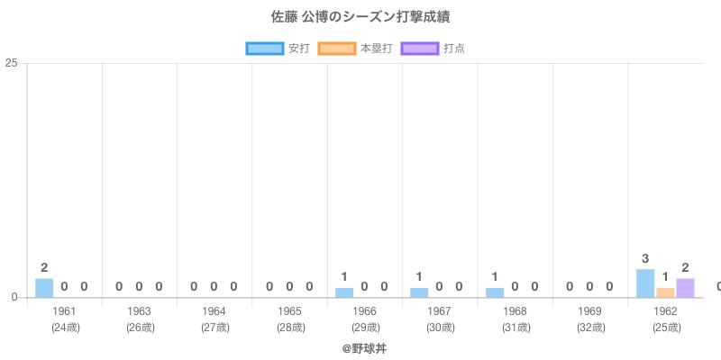 #佐藤 公博のシーズン打撃成績