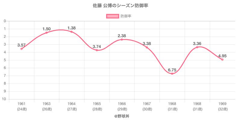 佐藤 公博のシーズン防御率