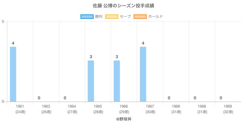 #佐藤 公博のシーズン投手成績