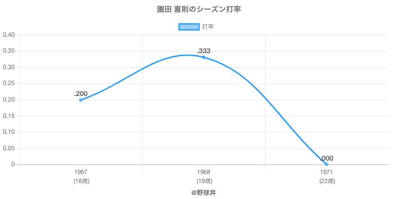 園田 喜則のシーズン打率