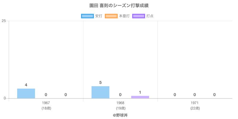 #園田 喜則のシーズン打撃成績