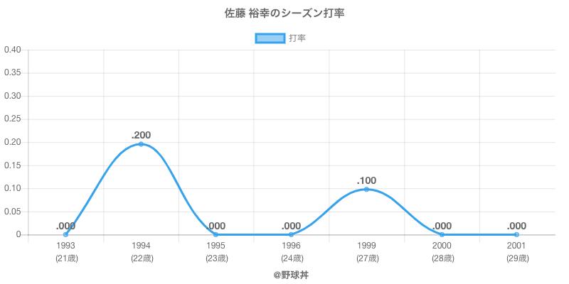 佐藤 裕幸のシーズン打率