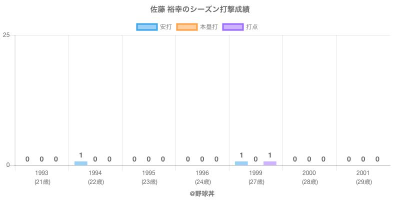#佐藤 裕幸のシーズン打撃成績