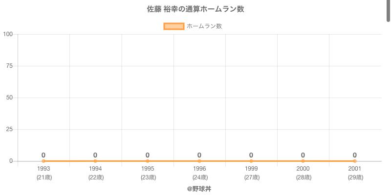 #佐藤 裕幸の通算ホームラン数