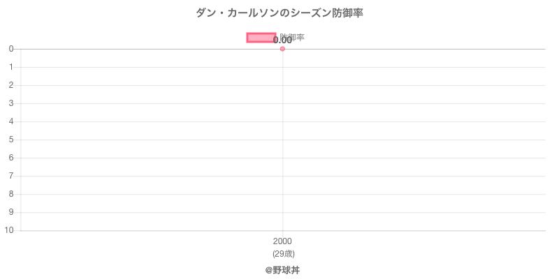 ダン・カールソンのシーズン防御率