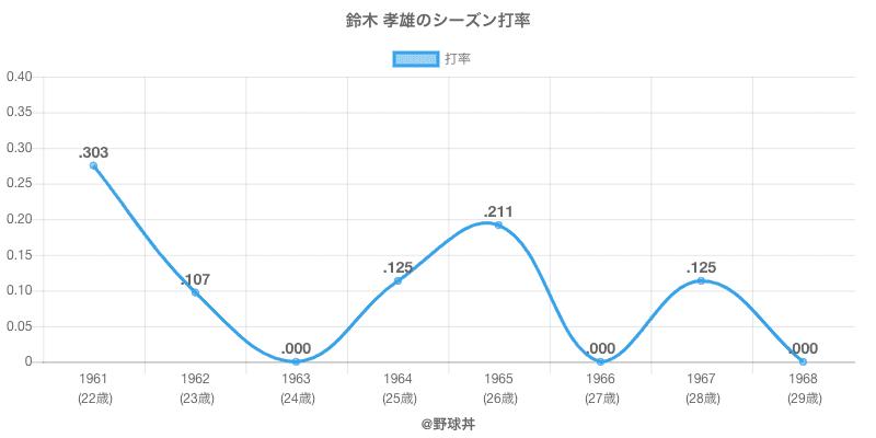 鈴木 孝雄のシーズン打率