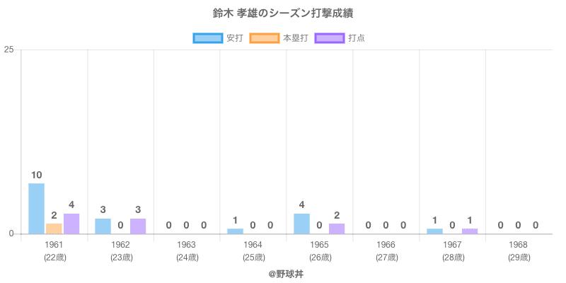 #鈴木 孝雄のシーズン打撃成績