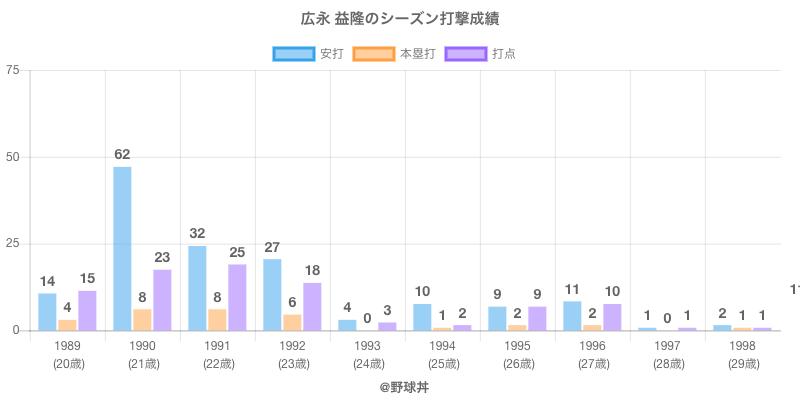 #広永 益隆のシーズン打撃成績