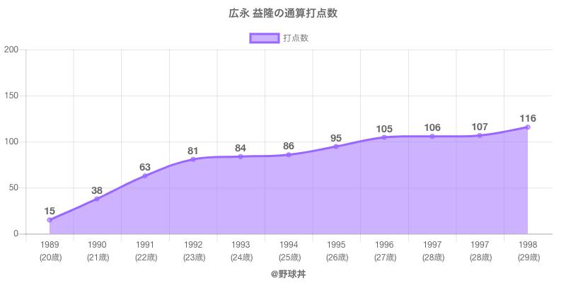 #広永 益隆の通算打点数