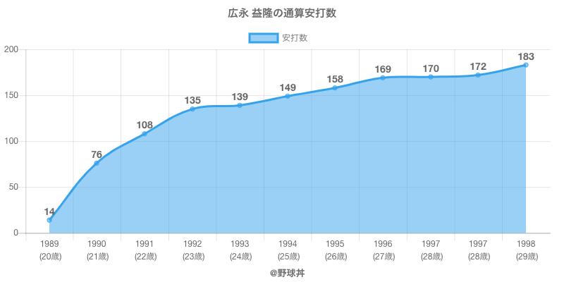 #広永 益隆の通算安打数