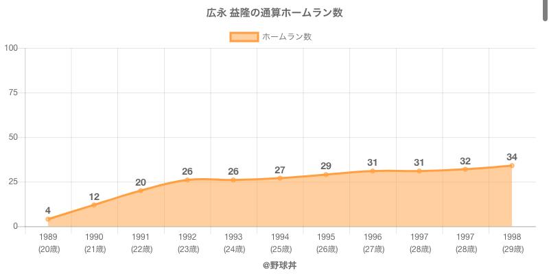 #広永 益隆の通算ホームラン数