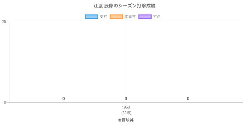 #江渡 辰郎のシーズン打撃成績