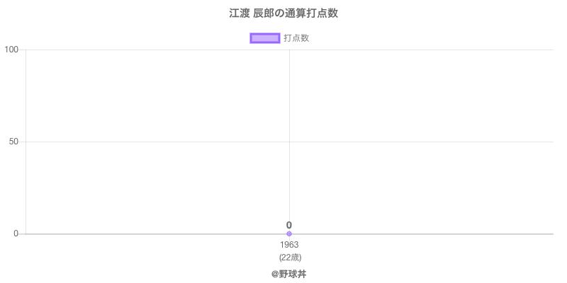 #江渡 辰郎の通算打点数