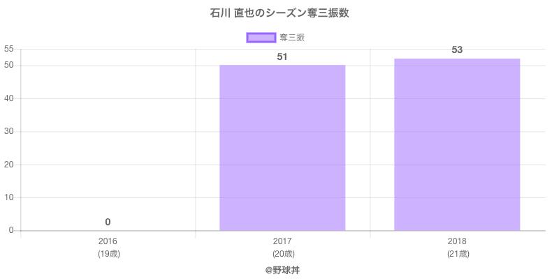 #石川 直也のシーズン奪三振数