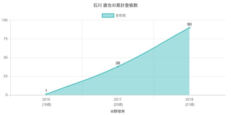 #石川 直也の累計登板数