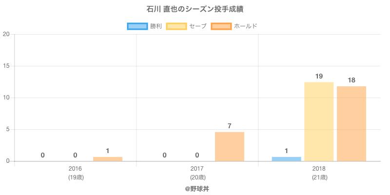 #石川 直也のシーズン投手成績