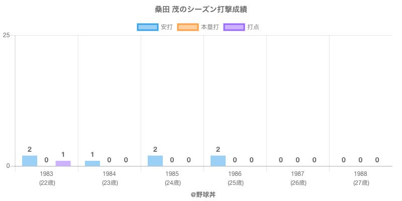 #桑田 茂のシーズン打撃成績
