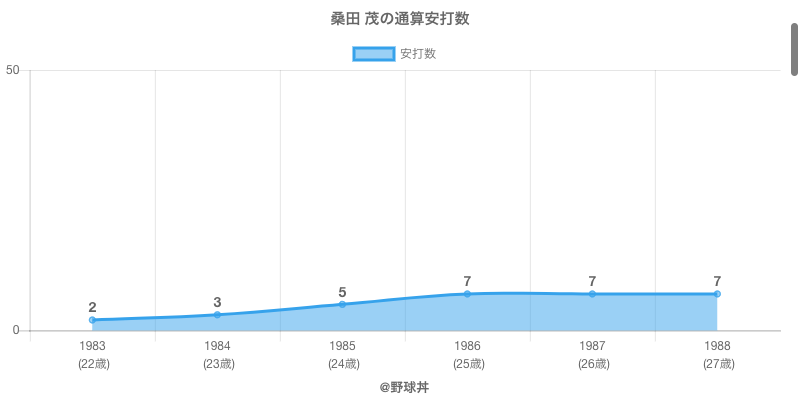 #桑田 茂の通算安打数