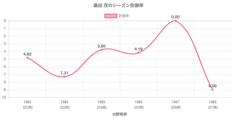 桑田 茂のシーズン防御率