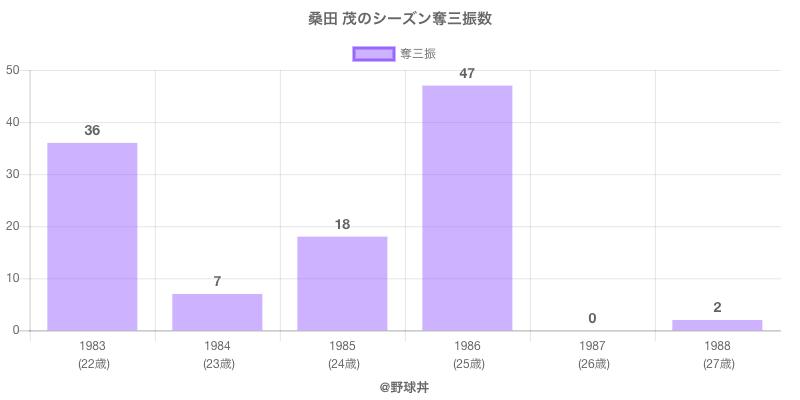 #桑田 茂のシーズン奪三振数