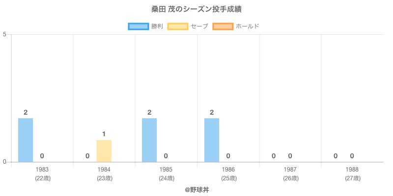 #桑田 茂のシーズン投手成績