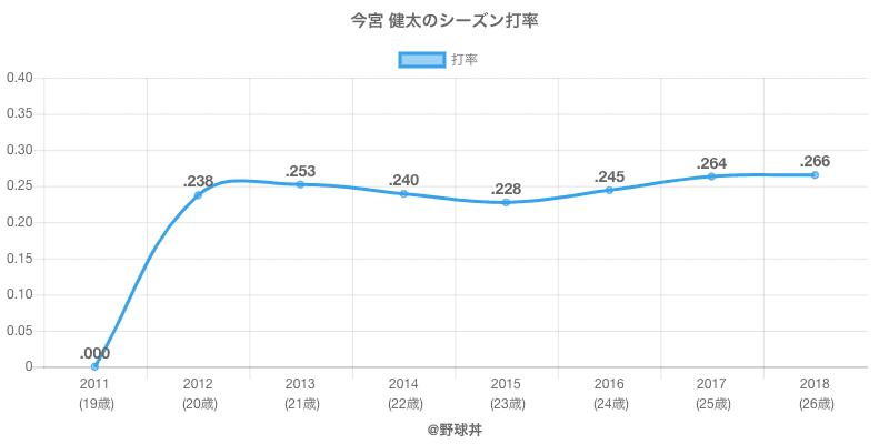 今宮 健太のシーズン打率