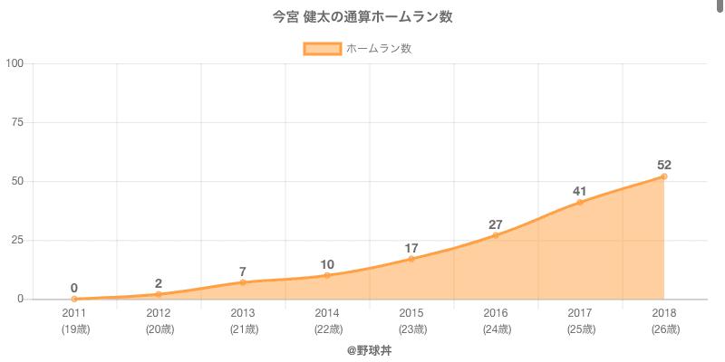 #今宮 健太の通算ホームラン数