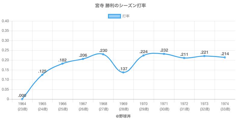 宮寺 勝利のシーズン打率
