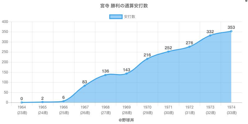 #宮寺 勝利の通算安打数