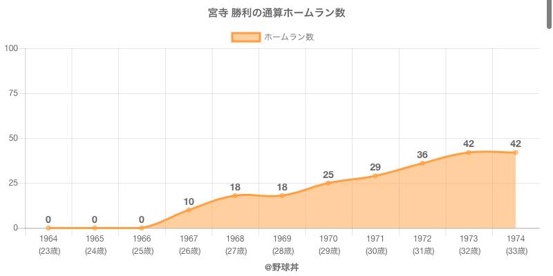 #宮寺 勝利の通算ホームラン数