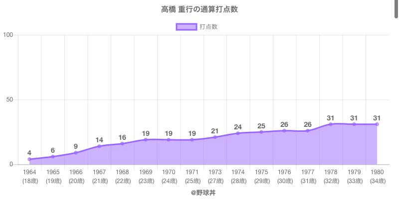 #高橋 重行の通算打点数