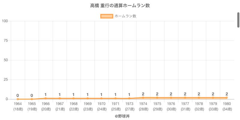 #高橋 重行の通算ホームラン数