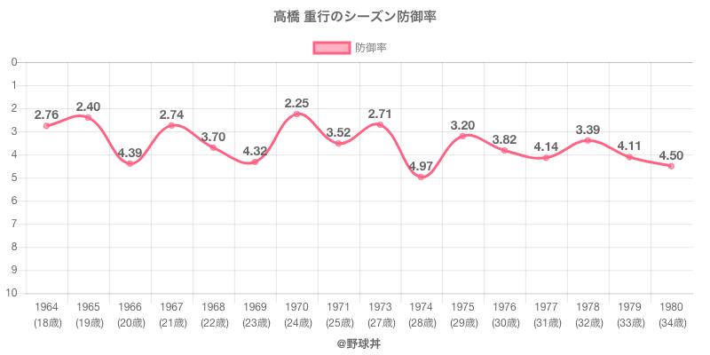 高橋 重行のシーズン防御率