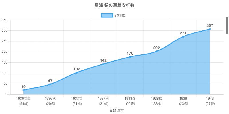 #景浦 将の通算安打数