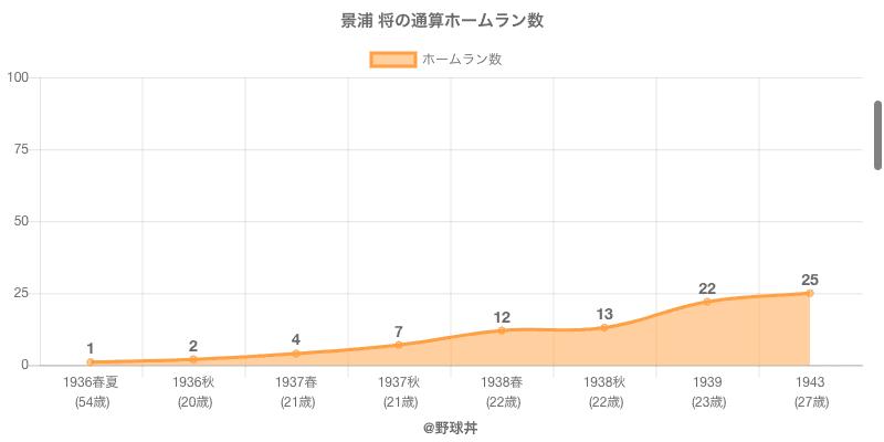 #景浦 将の通算ホームラン数