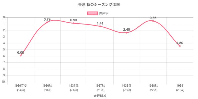 景浦 将のシーズン防御率