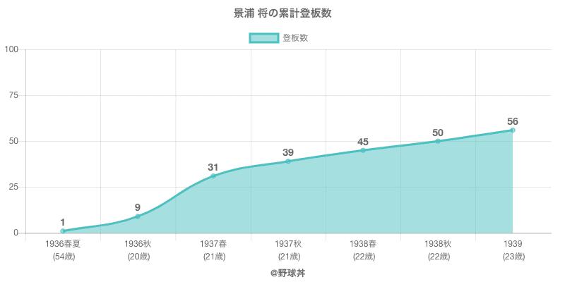 #景浦 将の累計登板数