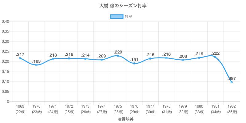 大橋 穣のシーズン打率