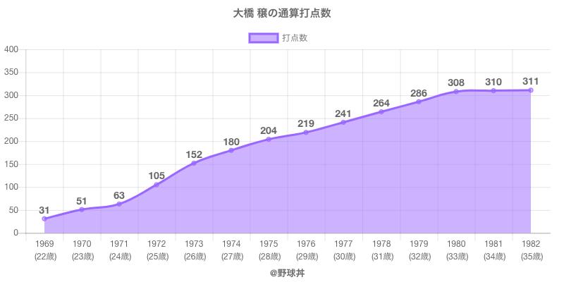 #大橋 穣の通算打点数