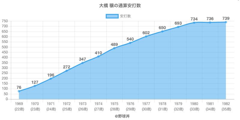 #大橋 穣の通算安打数