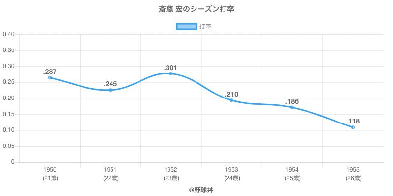 斎藤 宏のシーズン打率