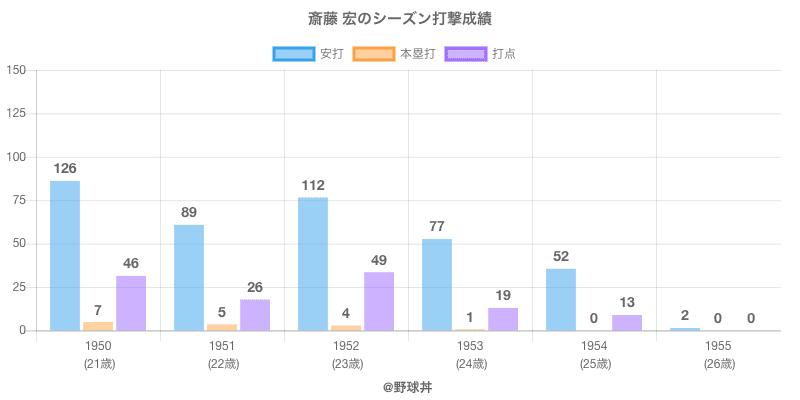 #斎藤 宏のシーズン打撃成績