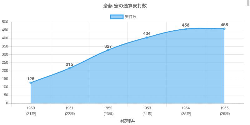 #斎藤 宏の通算安打数