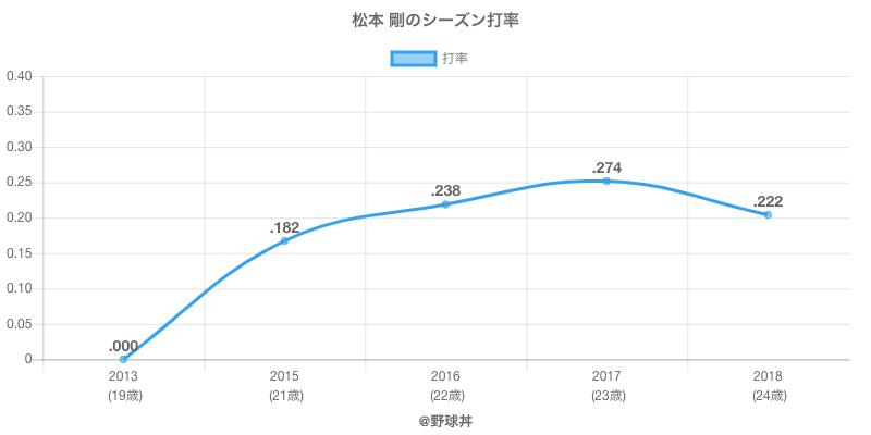 松本 剛のシーズン打率