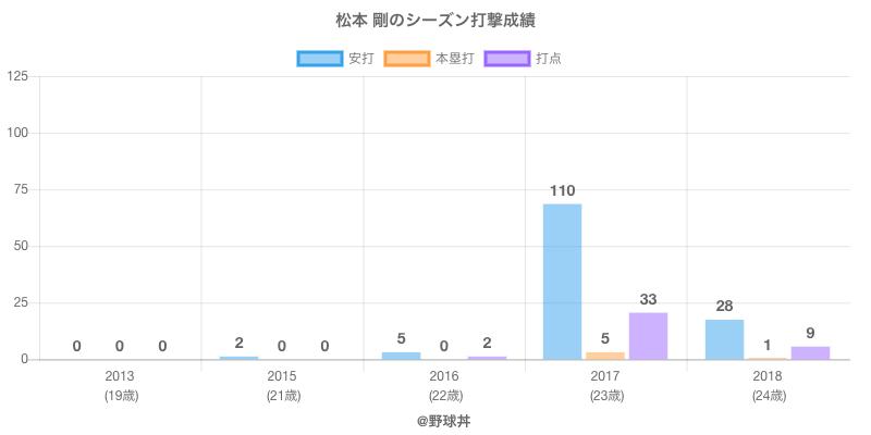 #松本 剛のシーズン打撃成績