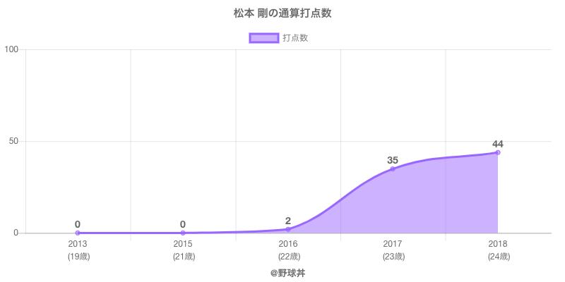 #松本 剛の通算打点数