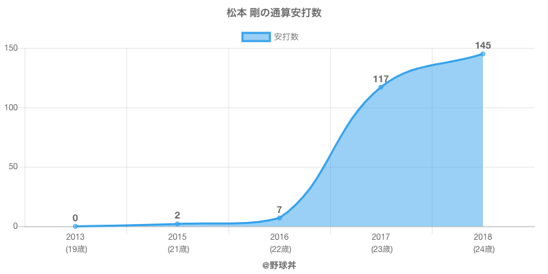 #松本 剛の通算安打数