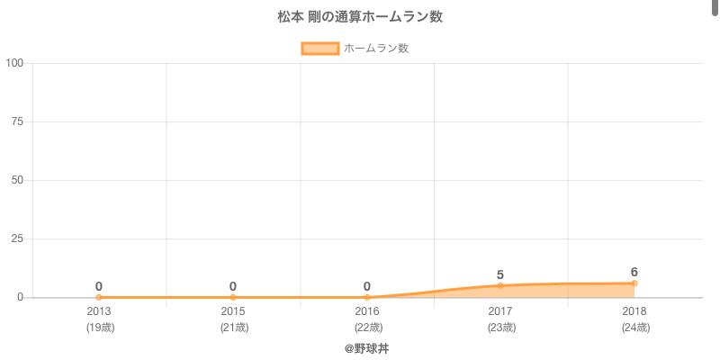 #松本 剛の通算ホームラン数