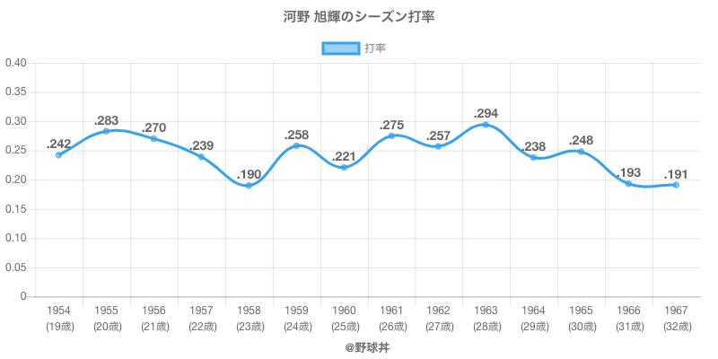 河野 旭輝のシーズン打率